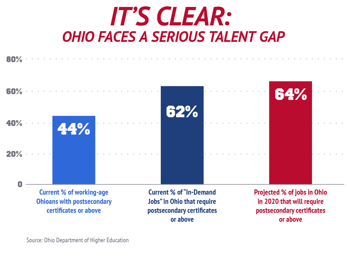 It's Clear: Ohio Faces A Serious Talent Gap