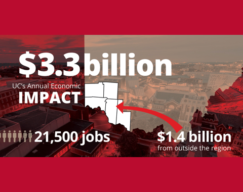 Helping Ohioans Prosper - University of Cincinnati's Economic Impact